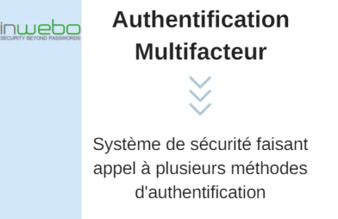Authentification Multifacteur