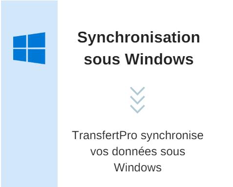 Synchronisation sous Windows